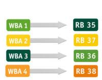 Die neuen Liniennummern kommen - Bayernweite Veränderung zum Fahrplanwechsel